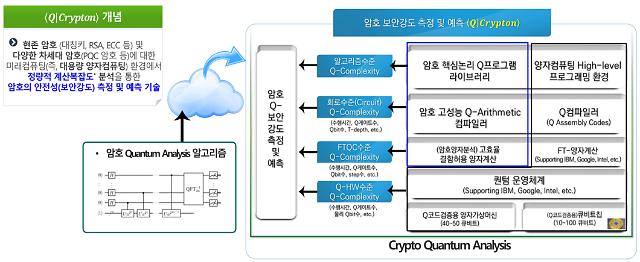 """ETRI, '암호 양자안전성' 검증기술 개발...""""양자컴퓨터 해킹 막는다"""""""