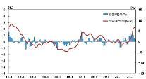 6月の生産者物価、8ヵ月連続↑・・・「原油価格・原材料上昇の影響」