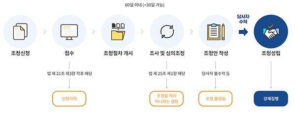 LH, 임대차분쟁조정위원회 전국 6곳 설치 운영