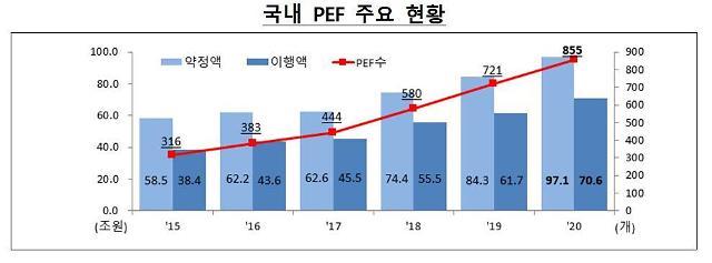 작년 PEF 855개로 2015년 대비 2.7배 증가… 출자약정 100조 육박