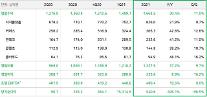 ネイバー、2Qの売上高1兆6635億ウォン・・・史上最大値