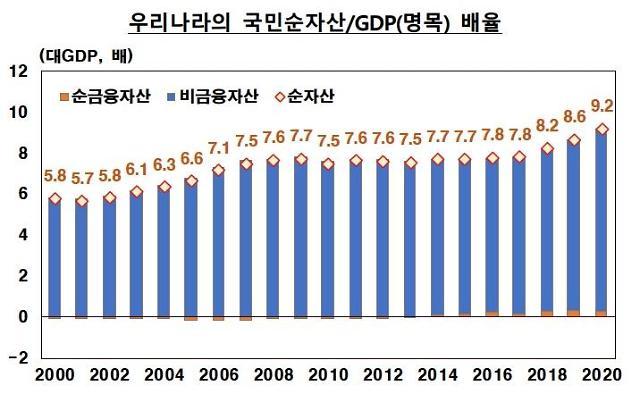 가구당 순자산 5억1120만원…가계자산 비중 부동산이 62%