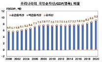 1世帯当たりの純資産5億1120万ウォン・・・「家計資産の割合」不動産が62%