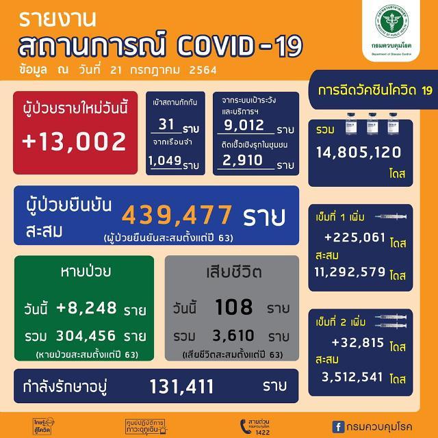 [NNA] 태국 지역사회 감염자 1만 3002명, 역대 최다 또 경신(21일)