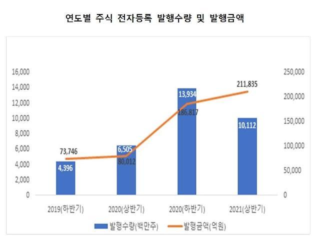 예탁원, 상반기 주식 전자발행 금액 164% 증가