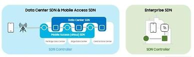 Samsung Electronics unveils SDN solution with new capabilities