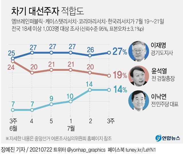 [이주의 여론조사] '벌써 위기?' 윤석열 지지율, 양자‧다자 모두 하락세