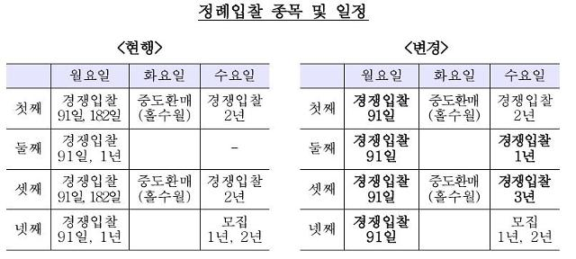 한국은행, 통안증권 182일물 정례발행 중단키로…1·2년물 발행 축소