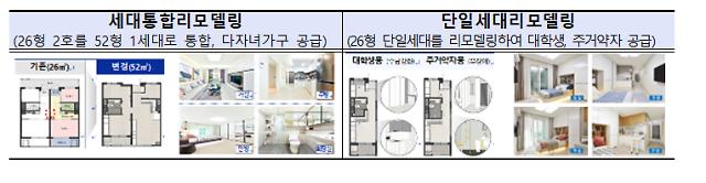 LH, 올해 노후임대주택 4만 가구 그린리모델링 실시