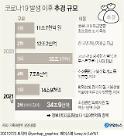 [종합] 4인 가구 맞벌이 연소득 1억2436만원 이하면 100만원 재난지원금 받는다