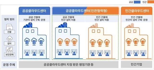 """""""2025년까지 행정·공공기관 정보시스템 클라우드로 전환"""""""