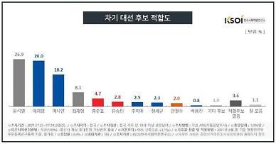 [KSOI] 최재형 8.1%로 약진, 윤석열 26.9%, 이재명 26.0%