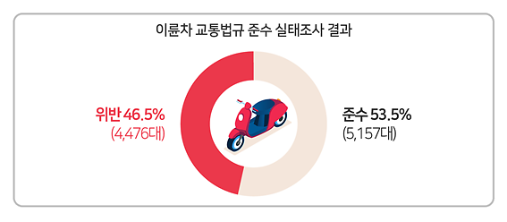 이륜차 절반은 법규위반…교통사고 발생 비율도 증가세
