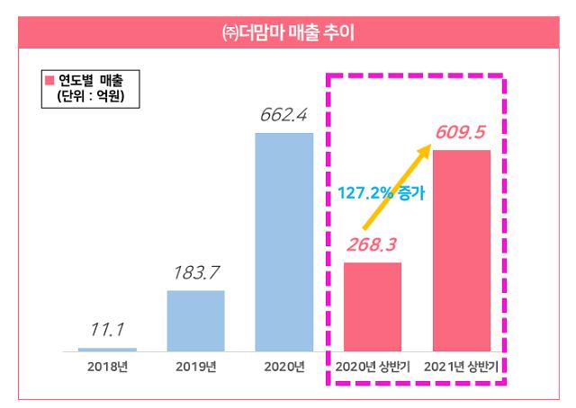 더맘마, 상반기 매출 610억원…전년비 127%↑