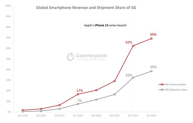 1분기 5G폰 시장서 애플 압도적 1위... 2위 삼성전자는 중국 제조사와 격차 벌려