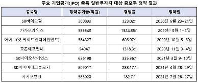 카카오뱅크 공모 마감 절반의 성공, 58조 증거금·경쟁률 182.7대 1