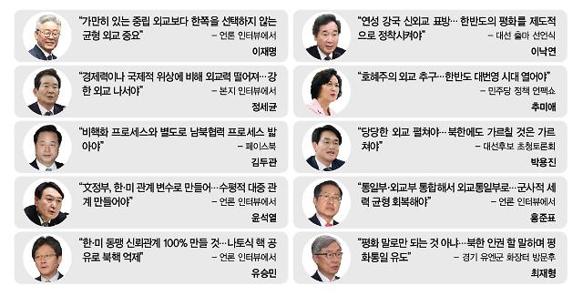 [K외교 열쇳말 찾기] 與野 대선주자들, 강한 외교·자주 국방 경쟁