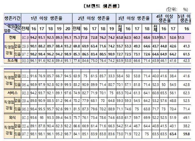 서울 프랜차이즈 창업비용 1억2705만원…브랜드 가맹점 5년 생존율은 51%