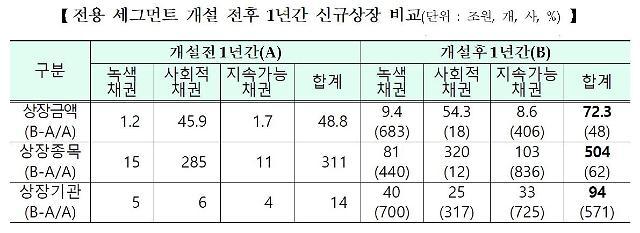 한국거래소 사회적책임투자 적극… SRI채권 지원 1년만에 성장 뚜렷