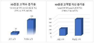 주린이 미성년 증권 고객 1년반만에 3배 급증… KB증권 보고서