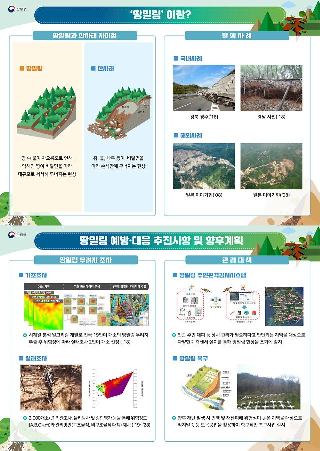 S. Korea launches state project to create disaster risk map for land creep
