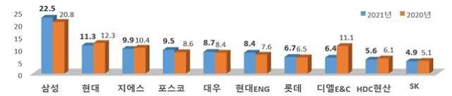 삼성물산, 시공능력평가 8년 연속 1위…GS건설 빅3 진입