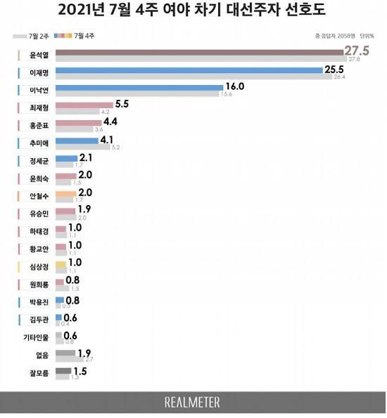 [리얼미터] 윤석열 27.5%, 이재명 25.5%, 이낙연 16.0%