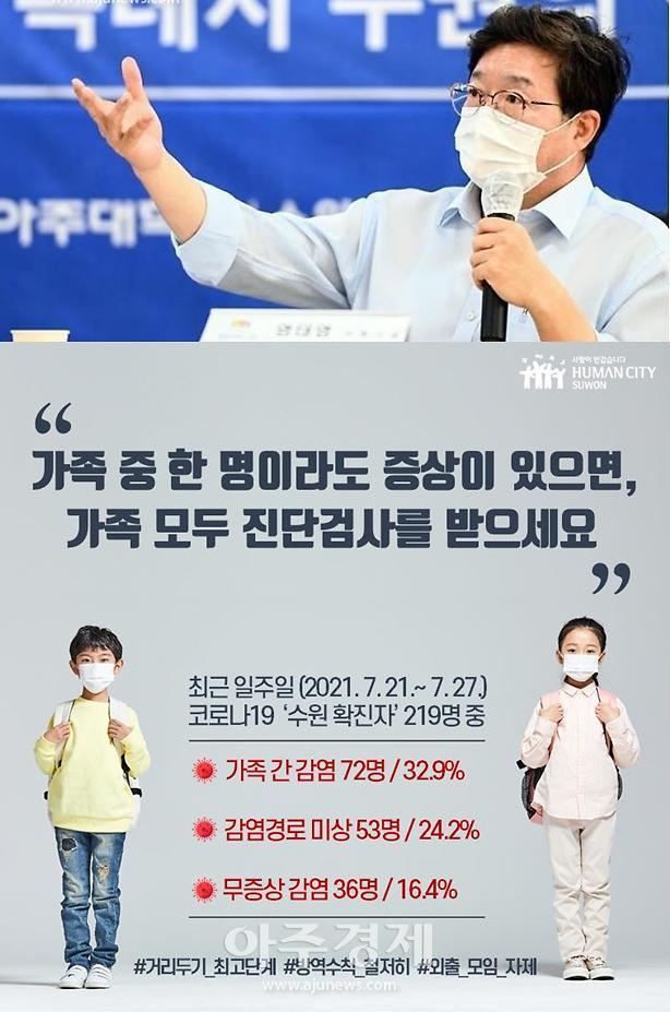 """염태영 수원시장, 코로나19 증상있다면 모든 가족 진단검사 받아 달라"""" 강조"""