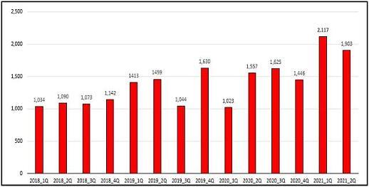 메리츠증권, 2분기 당기순이익 1903억원…14분기 연속 1000억원 넘겨