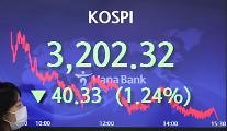コスピ、1.24%下落で引け・・・40.33p安の3202.32で取引終了