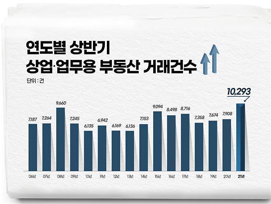 상반기 상업·업무용 부동산 거래건수 역대 최다…주택규제 풍선효과