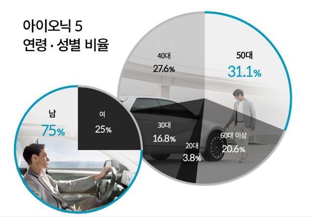 현대차 '아이오닉5', 50대 이상 男 홀렸다…구매자의 절반 넘어