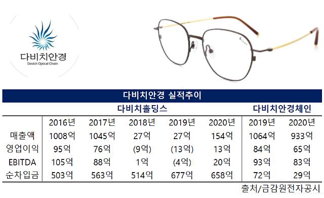 [단독] 국내 안경체인 1위 다비치안경 지분 매각