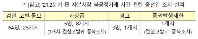 """""""유명 증권 유튜버가 시세조작""""… 증선위, 2분기 불공정거래 檢 고발"""