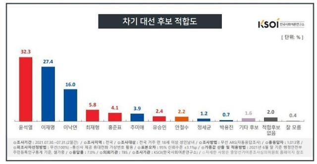 [KSOI] 윤석열·이재명 '오르고'…이낙연·최재형 '떨어지고'