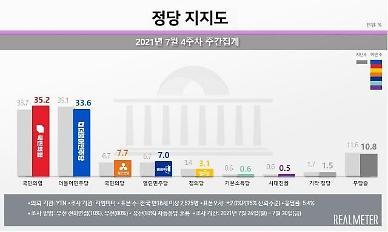 [리얼미터] 국민의힘 35.2% vs 민주당 33.6%…野, 6주 만에 반등