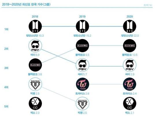 《2021全球韩流趋势》报告出炉 K-POP发展喜忧参半