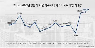 서울 거주자 '아파트 원정투자' 역대 최다…경기·인천·강원으로