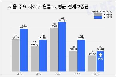 서울 원룸 평균 전세금 1억7000만원...1년만에 10% 상승