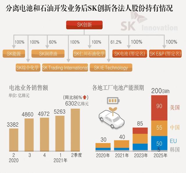 SK创新拆分电池业务 或推动其上市寻求IPO