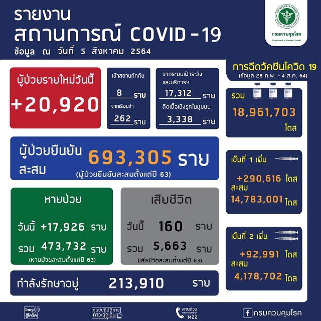 [NNA] 태국, 신규감염자 연일 2만명 넘어... 사망자는 160명(5일)