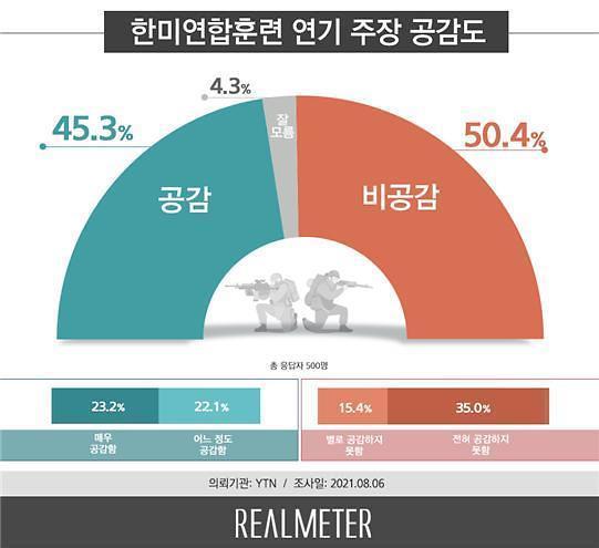 [리얼미터] 논쟁 속 '한·미 연합훈련' 연기 비공감 50% vs 공감 45%