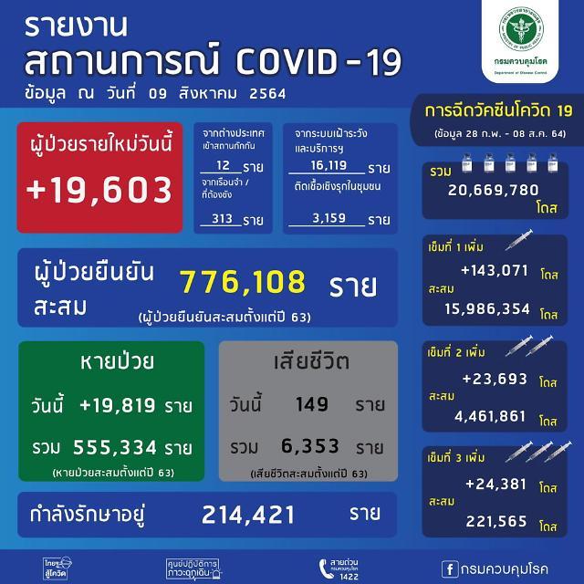 [NNA] 태국 신규감염자, 이틀 연속 2만명 이하(9일)