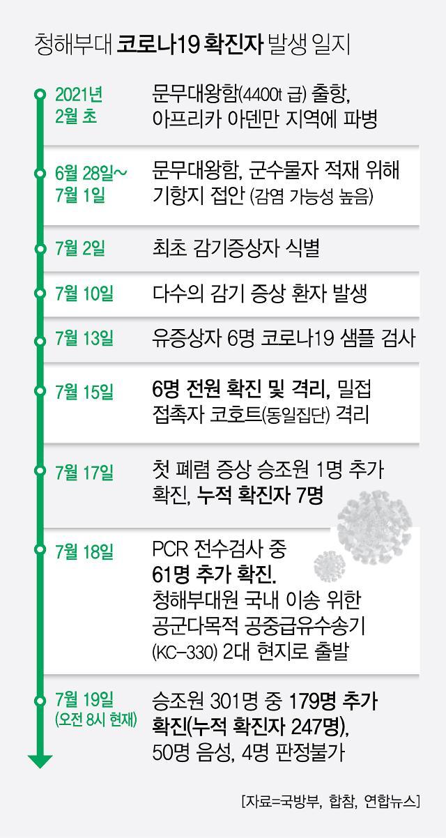 """[코로나19] 청해부대원 272명 완치···""""마지막 2명 오늘 퇴원"""""""