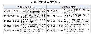 인천, 제주 등 디지털 트윈국토 시범사업 대상지 선정