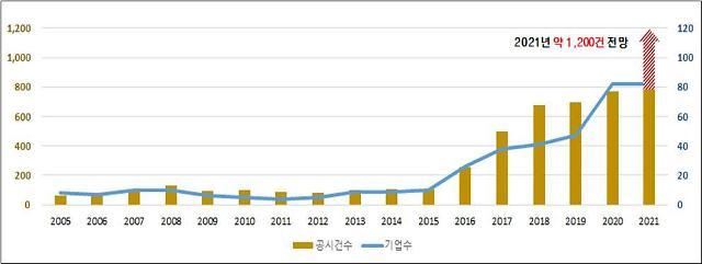 한국거래소, 공시 영문 번역 서비스 대상 2배 늘린다
