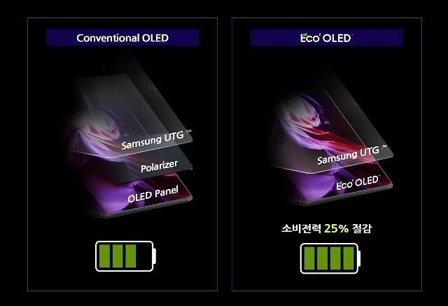 """삼성디스플레이 """"소비전력 25% 낮추는 스마트폰 OLED 패널 개발"""""""