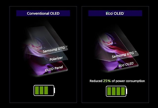 Samsung Displays new technology allows for brighter screen and less power consumption
