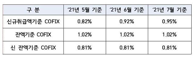 시중은행 주담대 금리 오른다…7월 코픽스 0.03%p 상승