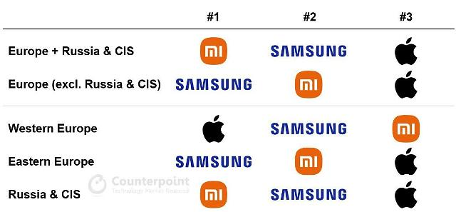 2분기 유럽 스마트폰 시장 샤오미가 1위... 삼성은 3분기 탈환 예정
